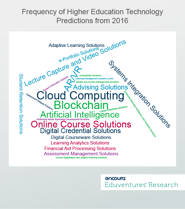 Frequency of Higher Education Technology Predictions from 2016