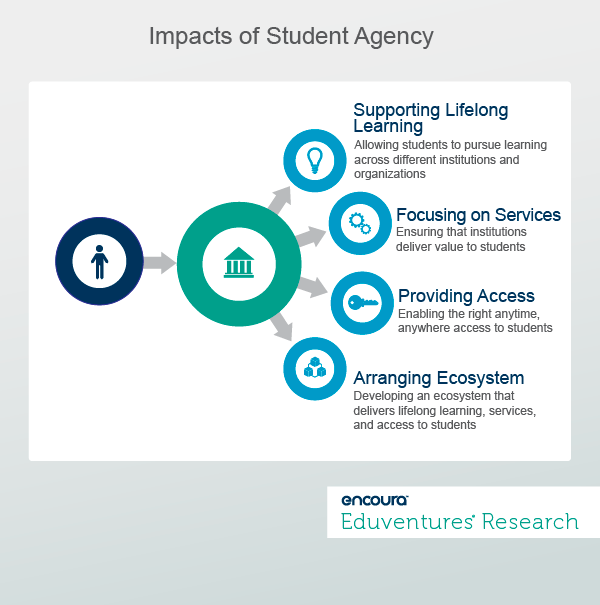 Impacts of Student Agency