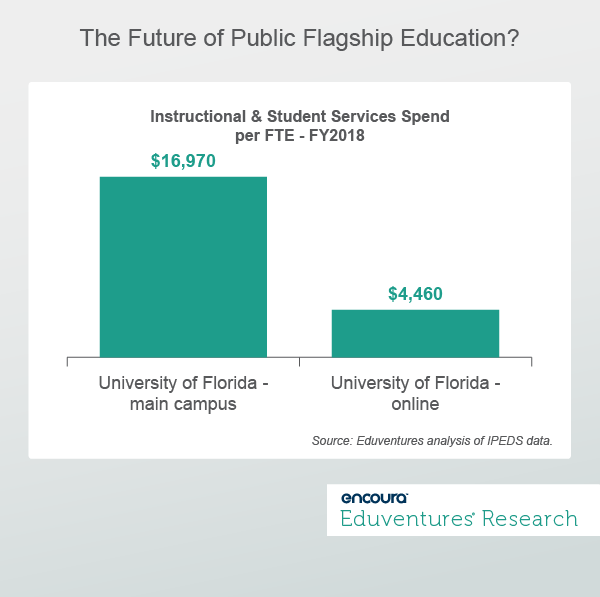 The Future of Public Flagship Education