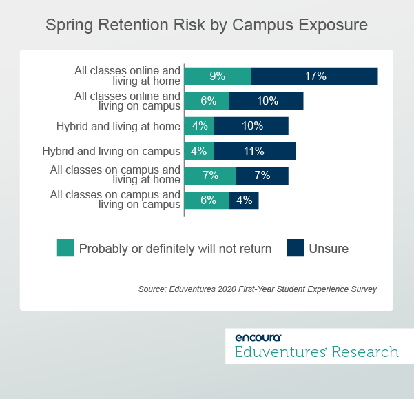 Spring Retention Risk by Campus Exposure