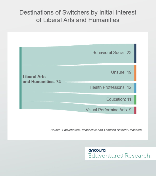 Destinations of Switchers by Initial Interest of Liberal Arts & Humanities