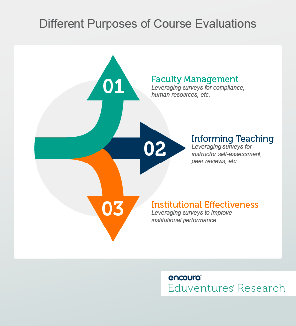 Different Purposes of Course Evaluations