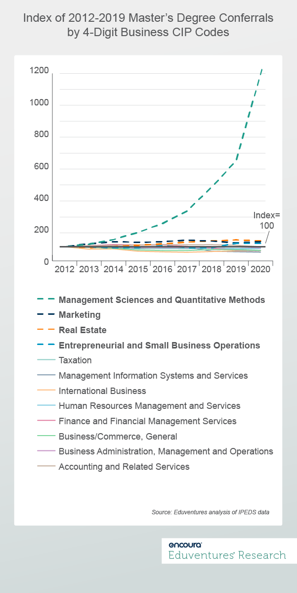 Index of 2012-2019 Master's Degree Conferrals by 4-Digit Business CIP Codes