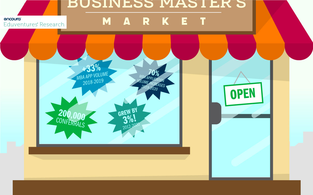 What's Happening in the Business Master's Market?
